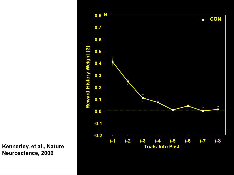 ACCs B Trials Into Past -0.2 -0.1 0.0 0.1 0.2 0.3 0.4 0.5 0.6 0.7 0.8 Reward History Weight (β) CON i-1i-2i-3i-4i-5i-6i-7i-8 Kennerley et al.