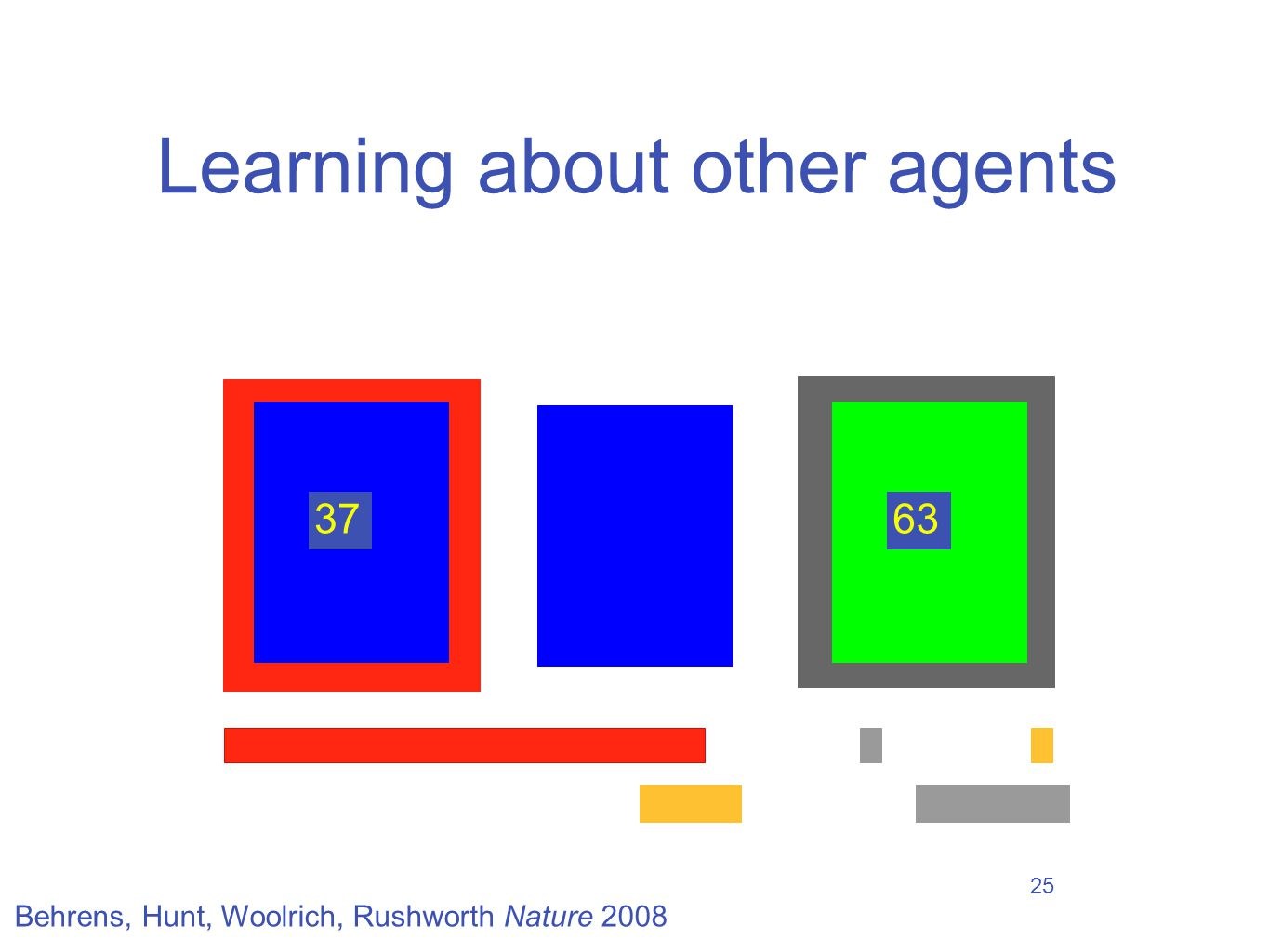 25 Learning about other agents 37 63 Behrens, Hunt, Woolrich, Rushworth Nature 2008