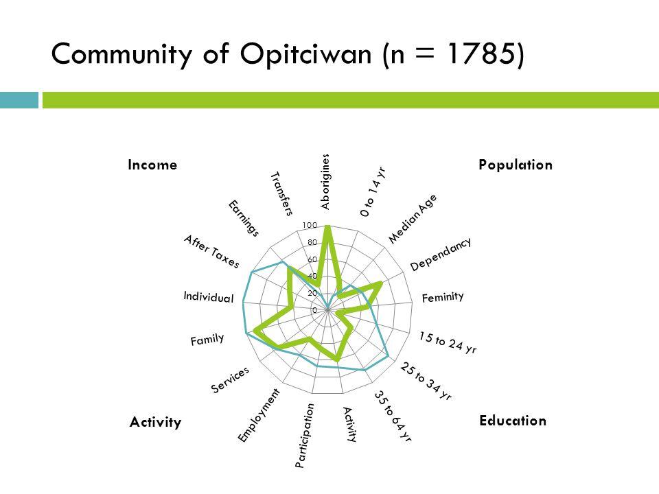 Community of Opitciwan (n = 1785)1 785)