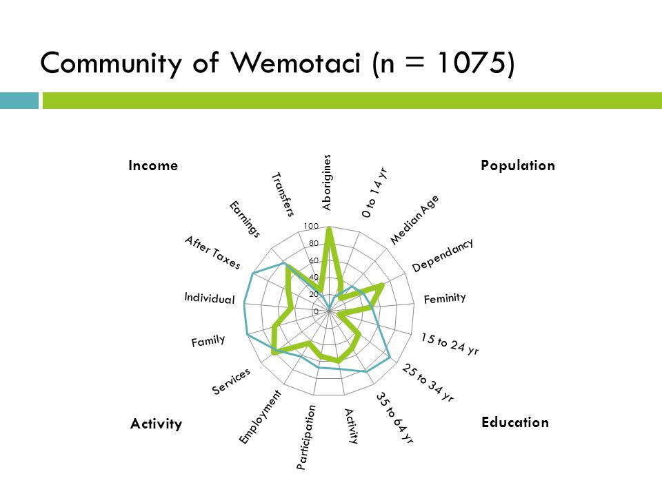 Community of Wemotaci (n = 1075)