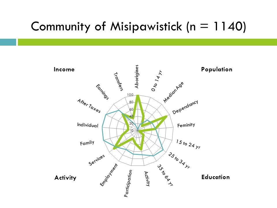 Community of Misipawistick (n = 1140)