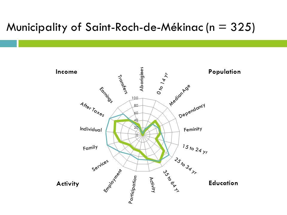 Municipality of Saint-Roch-de-Mékinac (n = 325)