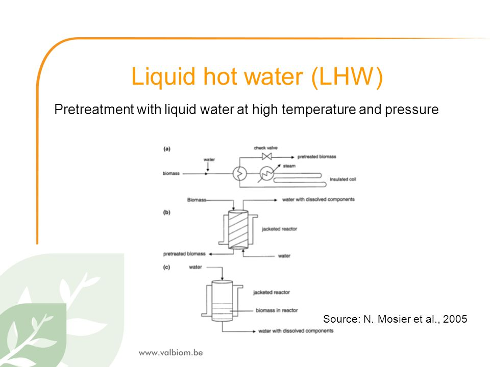 Liquid hot water (LHW) Pretreatment with liquid water at high temperature and pressure Source: N. Mosier et al., 2005