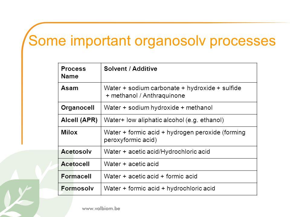 Some important organosolv processes Process Name Solvent / Additive AsamWater + sodium carbonate + hydroxide + sulfide + methanol / Anthraquinone Orga