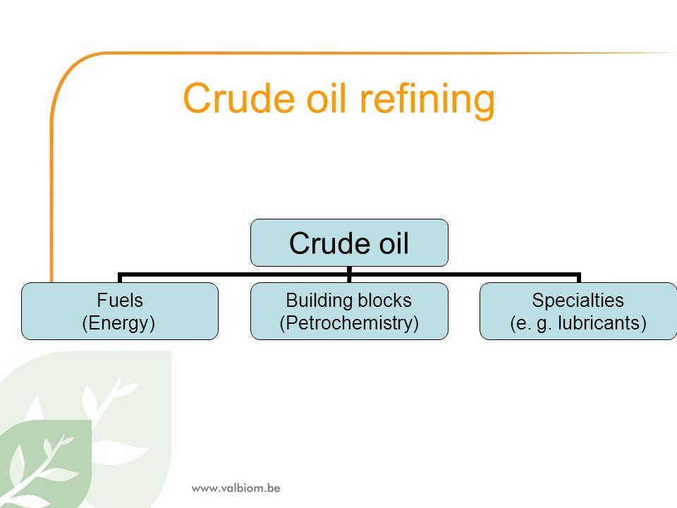 Crude oil refining Crude oil Fuels (Energy) Building blocks (Petrochemistry) Specialties (e. g. lubricants)