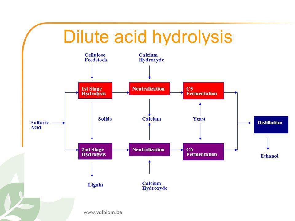 Dilute acid hydrolysis