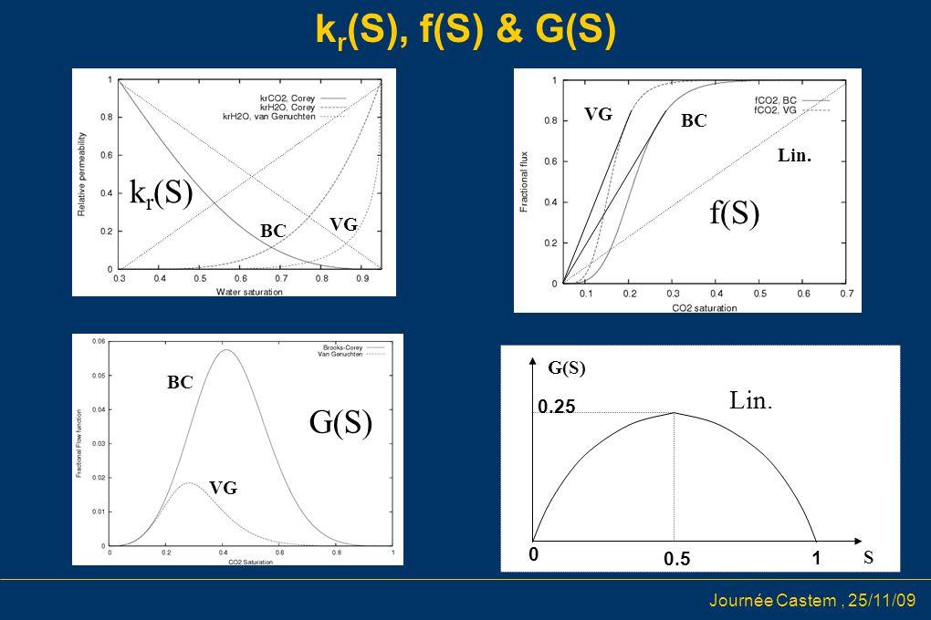Journée Castem, 25/11/09 k r (S), f(S) & G(S) f(S) G(S) k r (S) S 0 0.5 1 G(S) 0.25 Lin. BC VG Lin. BC VG