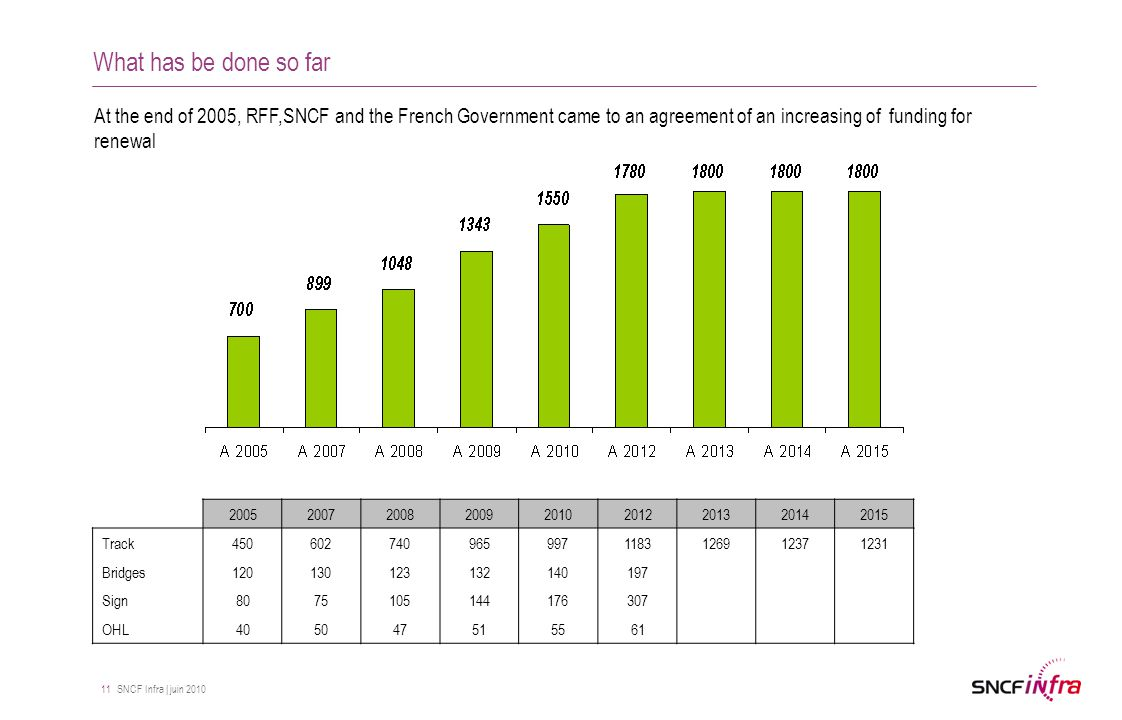 SNCF Infra | juin 2010 11 What has be done so far At the end of 2005, RFF,SNCF and the French Government came to an agreement of an increasing of funding for renewal 200520072008200920102012201320142015 Track4506027409659971183126912371231 Bridges120130123132140197 Sign8075105144176307 OHL405047515561