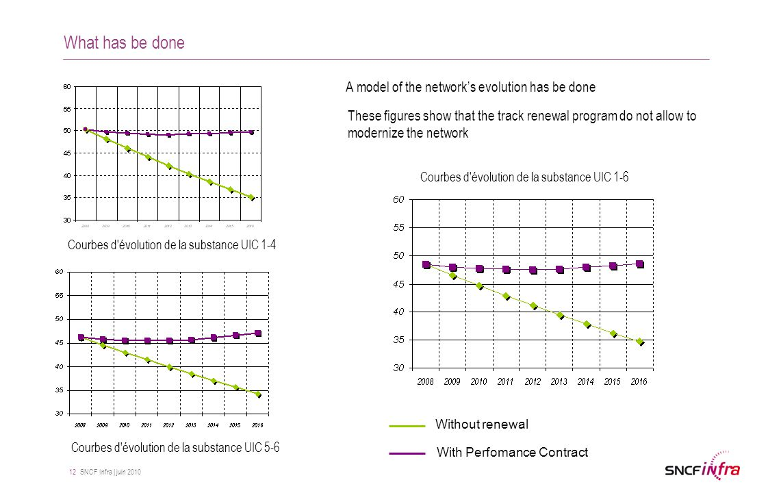 SNCF Infra | juin 2010 12 What has be done These figures show that the track renewal program do not allow to modernize the network A model of the network's evolution has be done Courbes d évolution de la substance UIC 1-4 Courbes d évolution de la substance UIC 5-6 Courbes d évolution de la substance UIC 1-6 Without renewal With Perfomance Contract