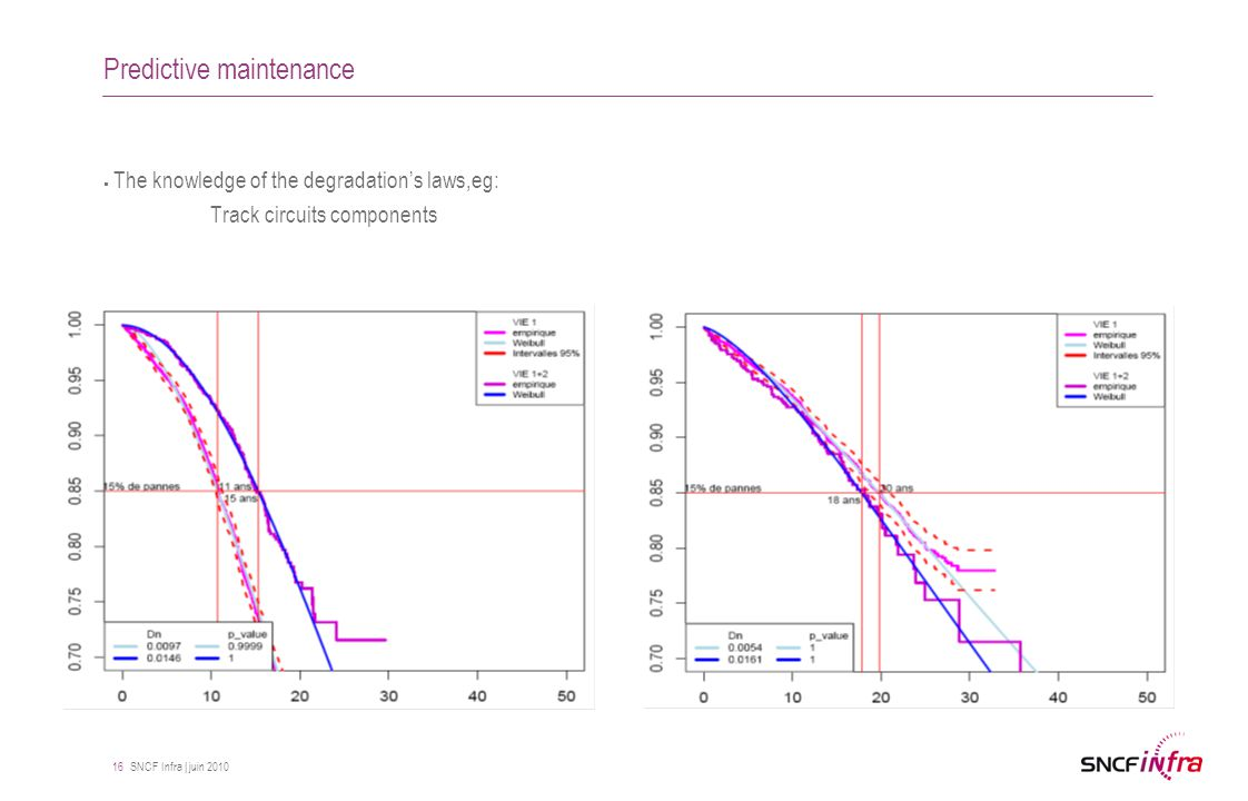SNCF Infra | juin 2010 16 Predictive maintenance  The knowledge of the degradation's laws,eg: Track circuits components