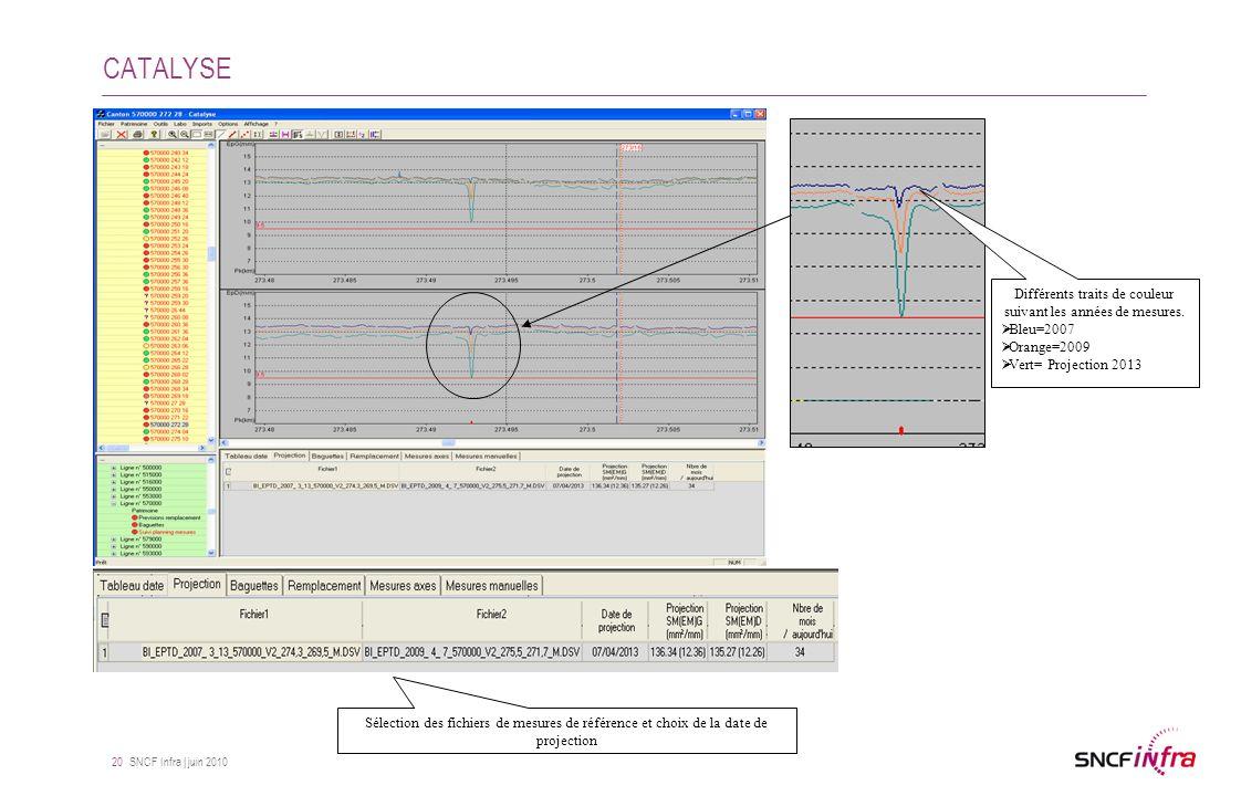 SNCF Infra | juin 2010 20 CATALYSE Sélection des fichiers de mesures de référence et choix de la date de projection Différents traits de couleur suiva