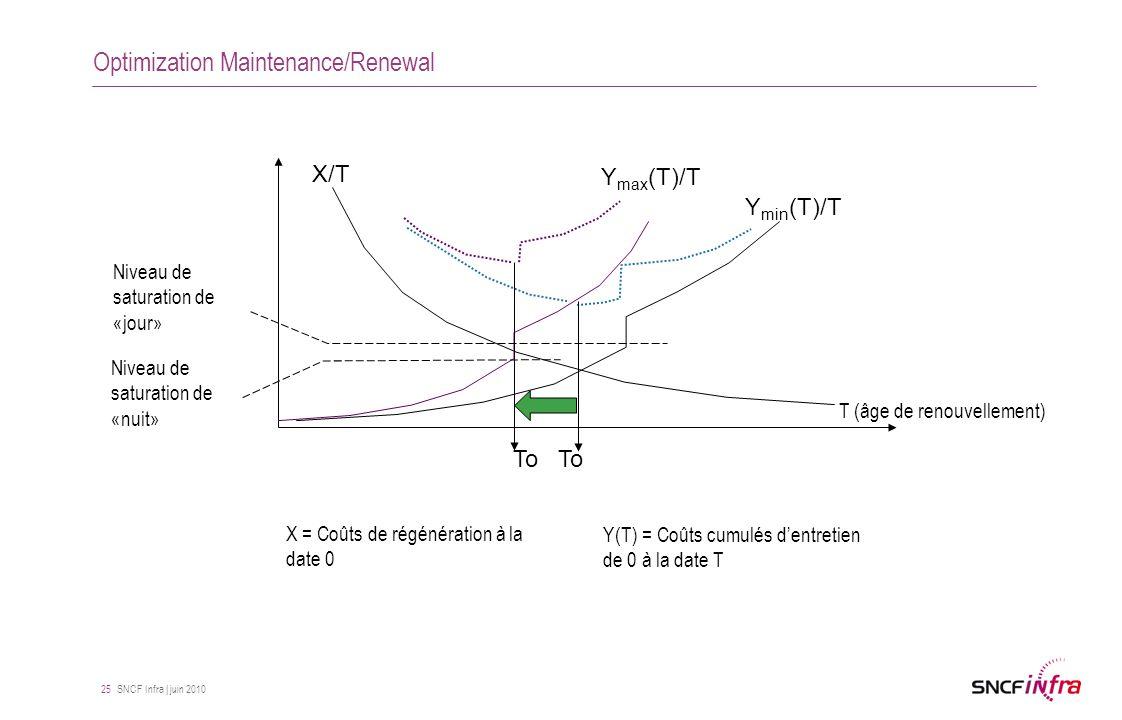 SNCF Infra | juin 2010 25 Optimization Maintenance/Renewal Y(T) = Coûts cumulés d'entretien de 0 à la date T X = Coûts de régénération à la date 0 Y m