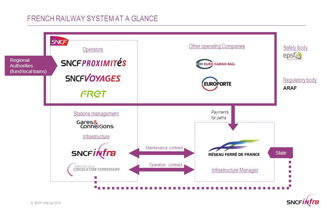 SNCF Infra | juin 2010 27 Models of maintenance costs