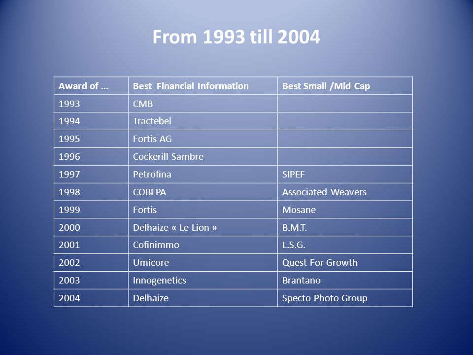 From 1993 till 2004 Award of …Best Financial InformationBest Small /Mid Cap 1993CMB 1994Tractebel 1995Fortis AG 1996Cockerill Sambre 1997PetrofinaSIPEF 1998COBEPAAssociated Weavers 1999FortisMosane 2000Delhaize « Le Lion »B.M.T.