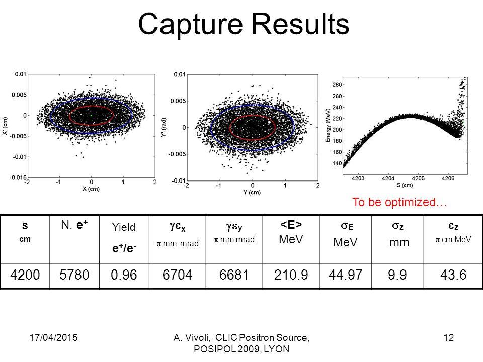 Capture Results 17/04/2015A. Vivoli, CLIC Positron Source, POSIPOL 2009, LYON 12 S cm N.