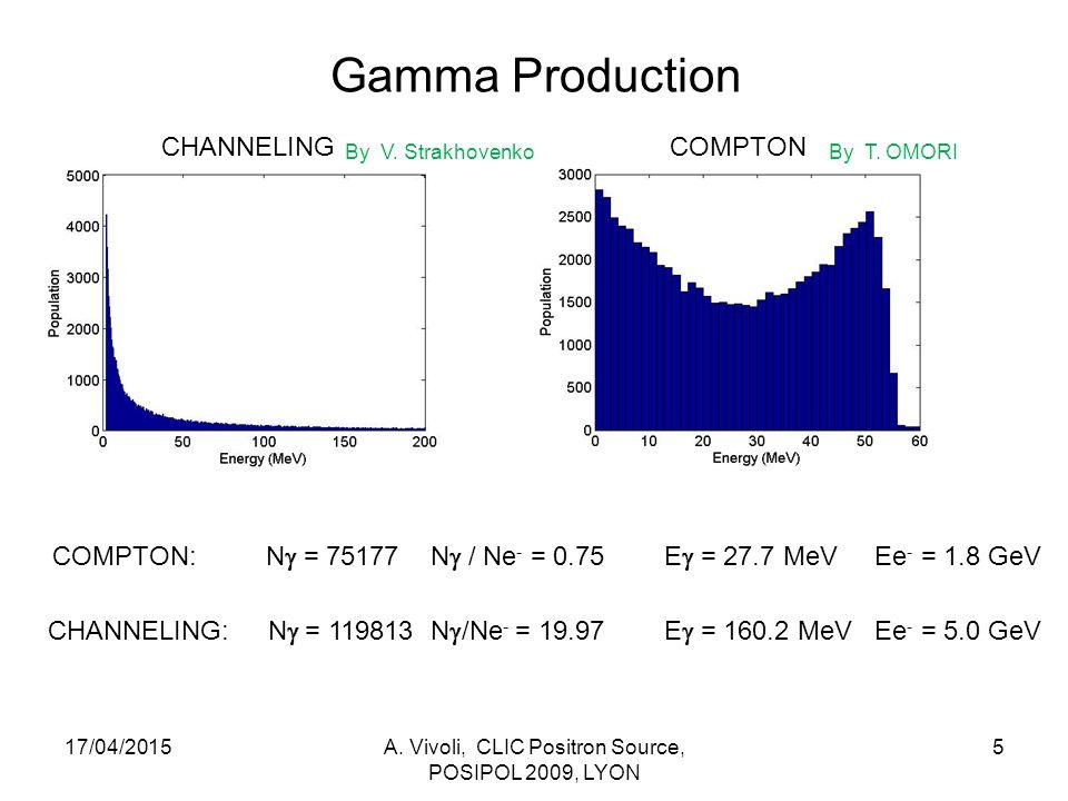 Positron Production 17/04/2015A.Vivoli, CLIC Positron Source, POSIPOL 2009, LYON 6 N.