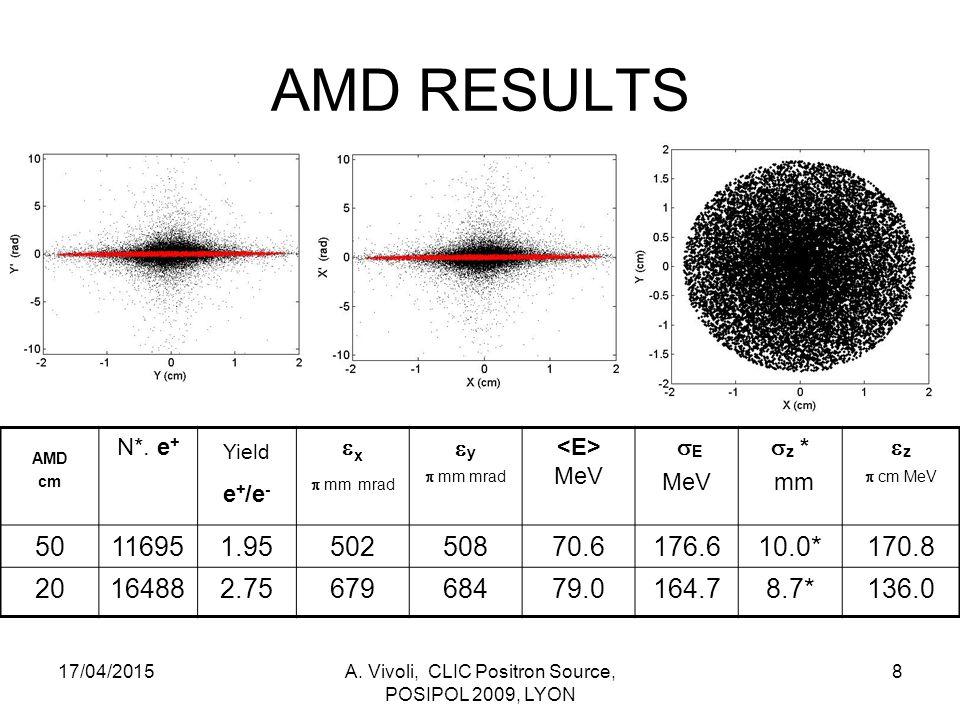Bunch Compressor Results 17/04/2015A.Vivoli, CLIC Positron Source, POSIPOL 2009, LYON 19 S cm N.