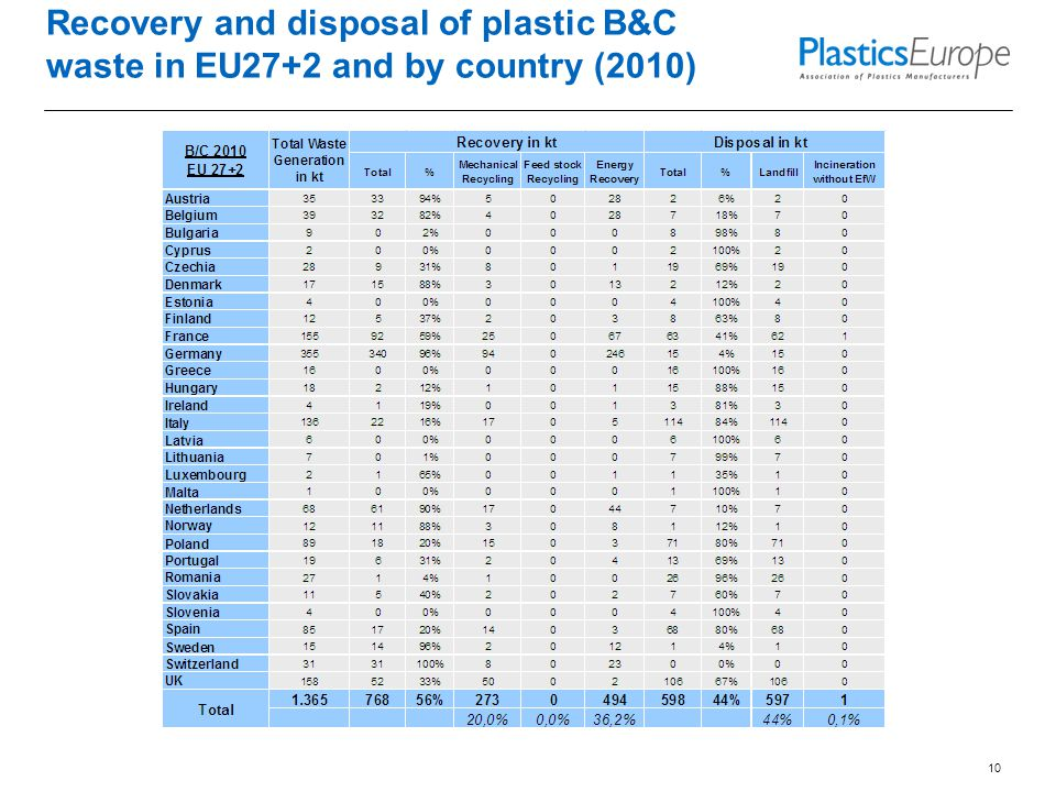 10 Recovery and disposal of plastic B&C waste in EU27+2 and by country (2010)