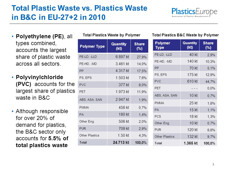 Total Plastic Waste vs.