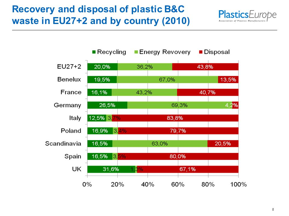 Recovery and disposal of plastic B&C waste in EU27+2 and by country (2010) 8