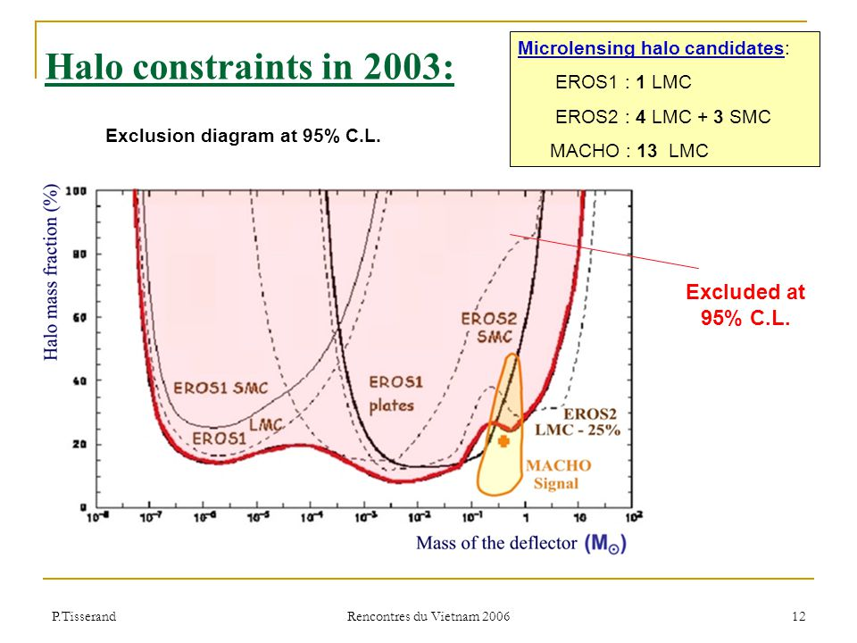 P.Tisserand Rencontres du Vietnam 2006 12 Halo constraints in 2003: Exclusion diagram at 95% C.L. Excluded at 95% C.L. Microlensing halo candidates: E