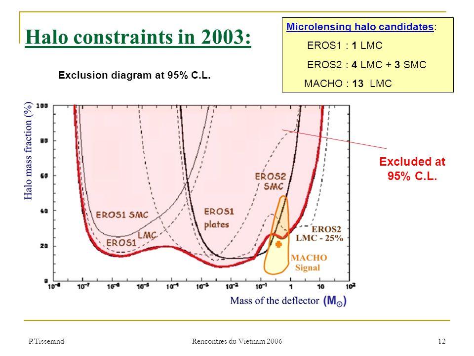 P.Tisserand Rencontres du Vietnam 2006 12 Halo constraints in 2003: Exclusion diagram at 95% C.L.