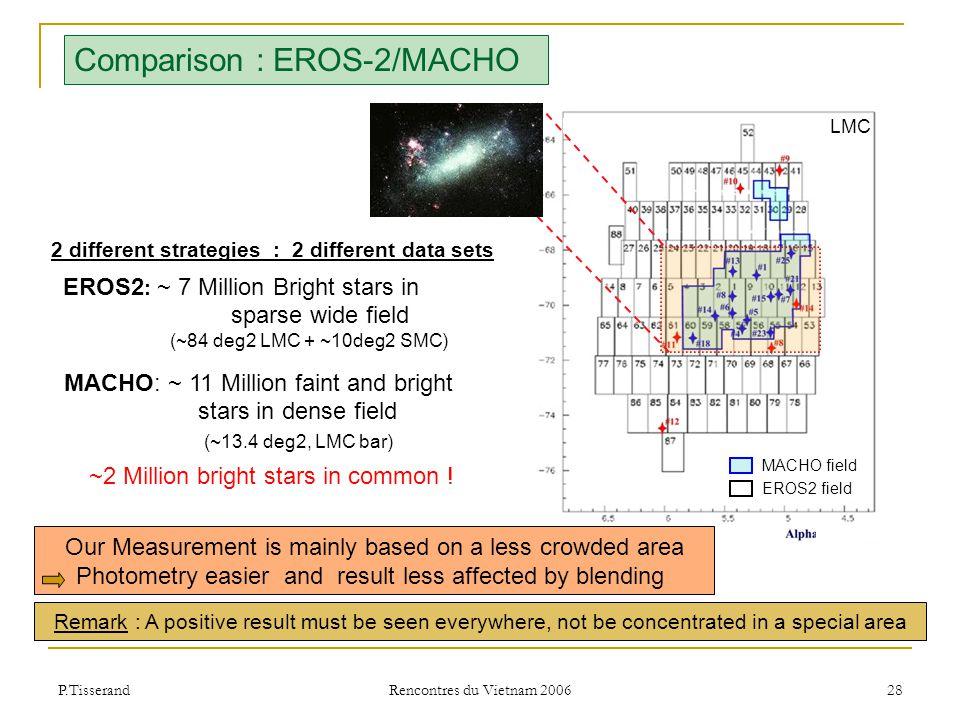 P.Tisserand Rencontres du Vietnam 2006 28 Comparison : EROS-2/MACHO 2 different strategies : 2 different data sets EROS2 : ~ 7 Million Bright stars in sparse wide field (~84 deg2 LMC + ~10deg2 SMC) MACHO: ~ 11 Million faint and bright stars in dense field (~13.4 deg2, LMC bar) ~2 Million bright stars in common .