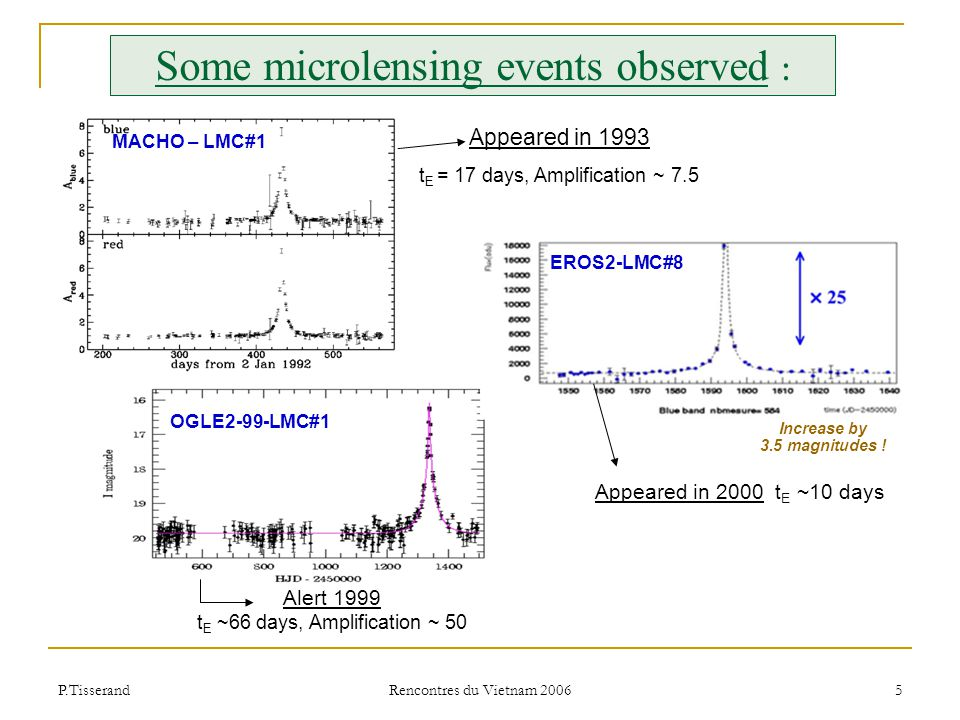 P.Tisserand Rencontres du Vietnam 2006 26 No new microlensing event detected Known since 1997 (EROS+MACHO) → Probably due to SMC lens (for a halo lens, earth motion would distort the light curve visibly) t E = 120 days EROS2-SMC#1 Duration expected for SMC self-lensing 1 candidate in the SMC still selected