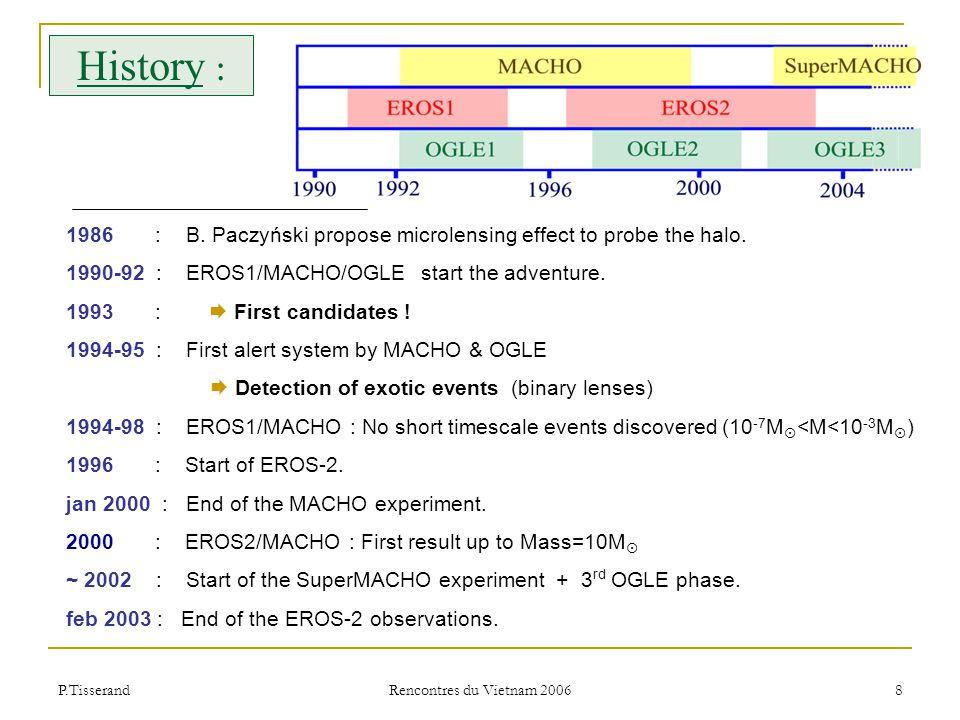 P.Tisserand Rencontres du Vietnam 2006 19 Halo microlensing candidates status EROS MACHO EROS1-LMC#1 : Variable star EROS2-LMC#3 : Variable star EROS2-LMC#5 : Supernovae EROS2-LMC#6 : Supernovae EROS2-LMC#7 : Supernovae EROS2-SMC#1 EROS2-SMC#2 : Long Period Variable EROS2-SMC#3 : Long Period Variable EROS2-SMC#4 : Long Period Variable MACHO-A-LMC#1 MACHO-A-LMC#4 MACHO-A-LMC#5 : galactic red dwarf lens MACHO-A-LMC#6 MACHO-A-LMC#7 MACHO-A-LMC#8 MACHO-A-LMC#13 MACHO-A-LMC#14 : self-lensing MACHO-A-LMC#15 MACHO-A-LMC#18 MACHO-A-LMC#21 MACHO-A-LMC#23 : Variable star MACHO-A-LMC#25 Only 1 on 9 candidates remain 10 on 13 could be considered as halo candidates