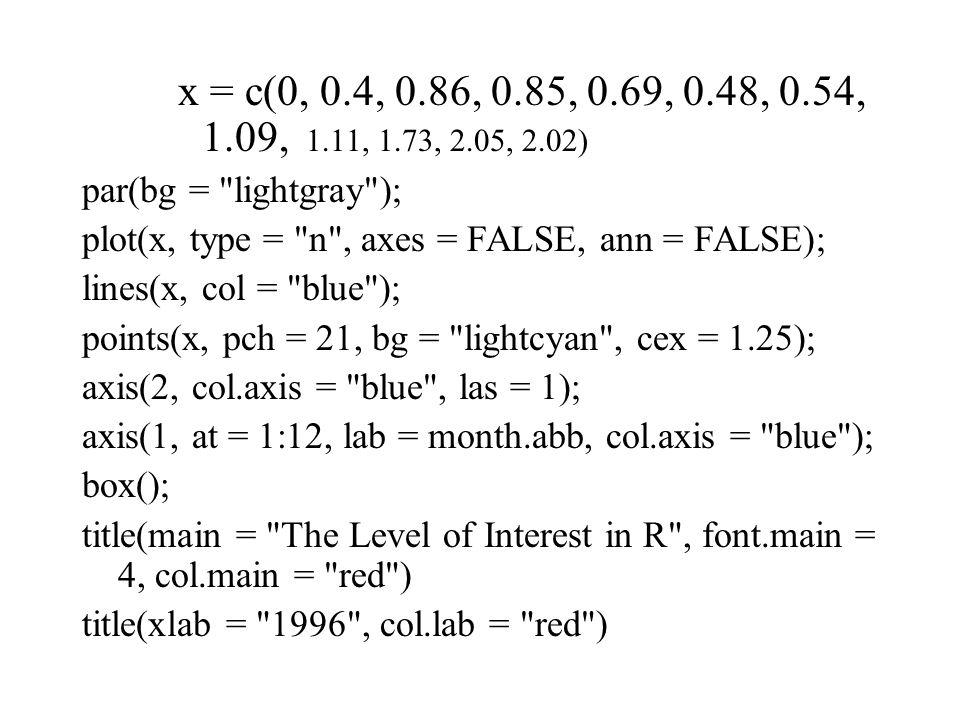 x = c(0, 0.4, 0.86, 0.85, 0.69, 0.48, 0.54, 1.09, 1.11, 1.73, 2.05, 2.02) par(bg = lightgray ); plot(x, type = n , axes = FALSE, ann = FALSE); lines(x, col = blue ); points(x, pch = 21, bg = lightcyan , cex = 1.25); axis(2, col.axis = blue , las = 1); axis(1, at = 1:12, lab = month.abb, col.axis = blue ); box(); title(main = The Level of Interest in R , font.main = 4, col.main = red ) title(xlab = 1996 , col.lab = red )