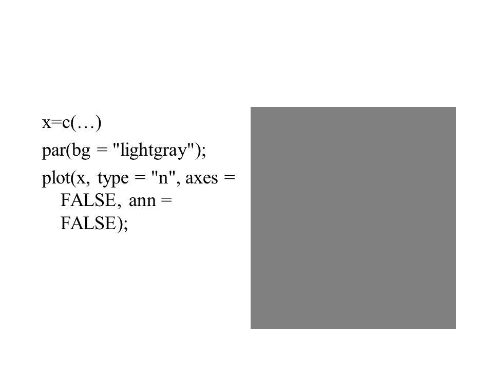 x=c(…) par(bg = lightgray ); plot(x, type = n , axes = FALSE, ann = FALSE);