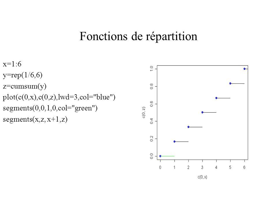 Fonctions de répartition x=1:6 y=rep(1/6,6) z=cumsum(y) plot(c(0,x),c(0,z),lwd=3,col= blue ) segments(0,0,1,0,col= green ) segments(x,z, x+1,z)