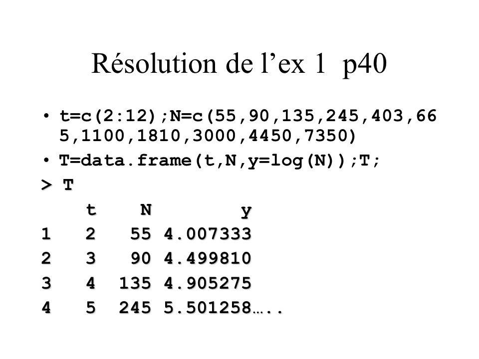 Résolution de l'ex 1 p40 t=c(2:12);N=c(55,90,135,245,403,66 5,1100,1810,3000,4450,7350) T=data.frame(t,N,y=log(N));T; > T t N y t N y 1 2 55 4.007333 2 3 90 4.499810 3 4 135 4.905275 4 5 245 5.501258…..
