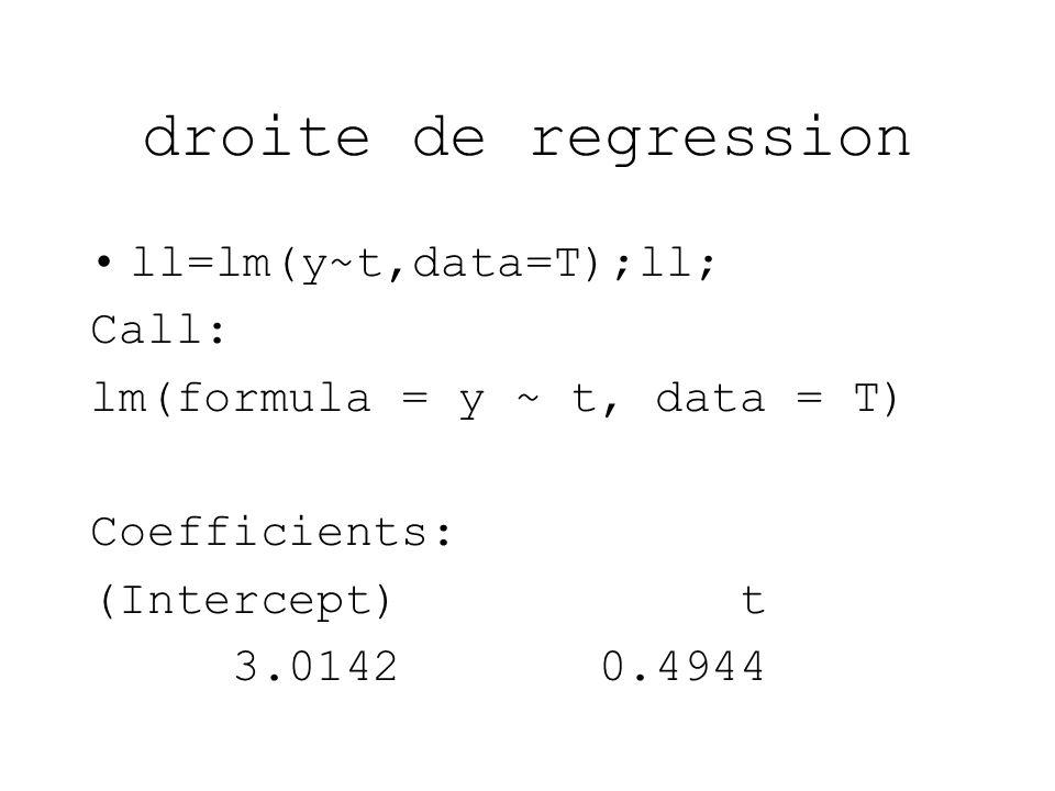 droite de regression ll=lm(y~t,data=T);ll; Call: lm(formula = y ~ t, data = T) Coefficients: (Intercept) t 3.0142 0.4944