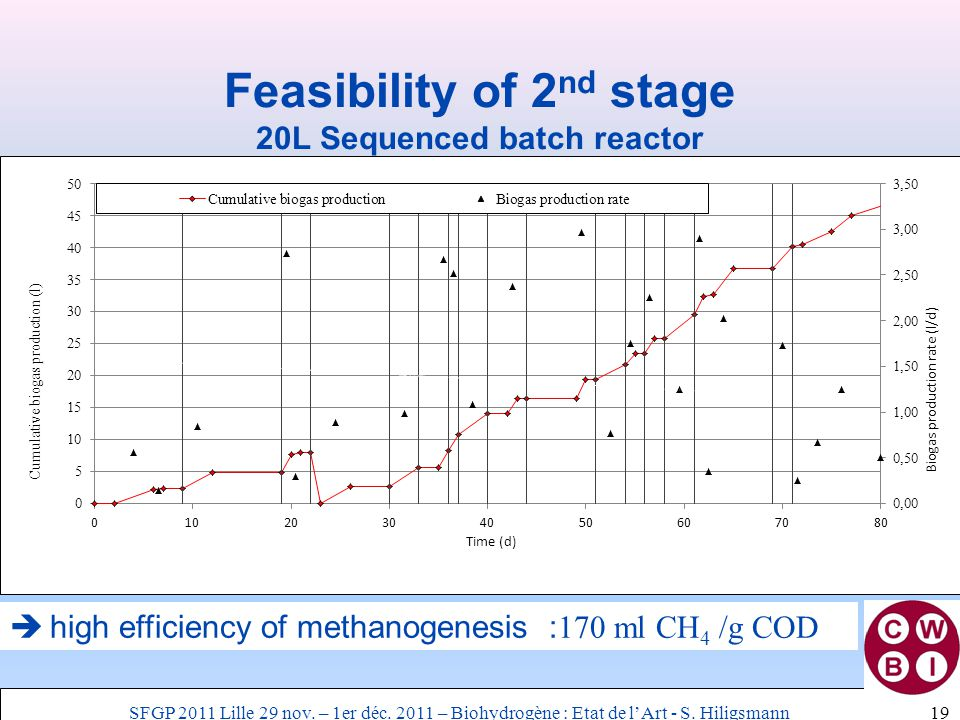 Feasibility of 2 nd stage 20L Sequenced batch reactor 19  high efficiency of methanogenesis : 170 ml CH 4 /g COD SFGP 2011 Lille 29 nov. – 1er déc. 2