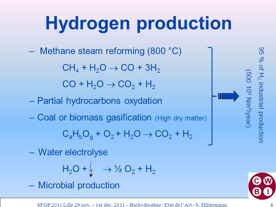 –Water electrolyse H 2 O +  ½ O 2 + H 2 –Microbial production – Methane steam reforming (800 °C) CH 4 + H 2 O  CO + 3H 2 CO + H 2 O  CO 2 + H 2 –Partial hydrocarbons oxydation –Coal or biomass gasification (High dry matter) C a H b O g + O 2 + H 2 O  CO 2 + H 2 95 % of H 2 industrial production (500 10 9 Nm³/year) Hydrogen production 4SFGP 2011 Lille 29 nov.