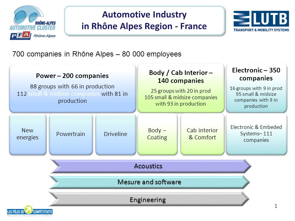 2 700 companies in Rhône Alpes – 80 000 jobs Electronic Powertrain Body / Coating 350 200 140 Lightweight Mecatronic Downsizing Flexfuel EV & hybride