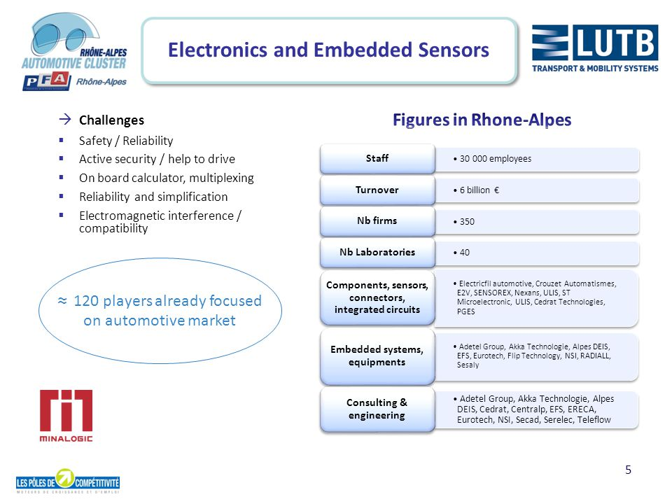 6 Acoustics and Vibration  Challenges  Noise annoyance reduction  Severization of trucks and commercial vehicles regulation  Improvment of acoustic comfort  Preservation of acoustic performances (in case of weight reduction programs)  Reliability improvment Vibratec, Acoem, Dynae, dBVib, Fluorem Calculation and measurement Renault Trucks-Volvo, Irisbus-Iveco Vehicles manufacturers CSTB, IFSTTAR, INSA LVA LDMS LaMCos, ECL LMFA LTDS Research laboratories Marmonnier, Carpenter Acoustic systems manufacturers Environntech, Sopavib, Adetests, VSEM, Matériaux : Laboratoire de rhéologie des matières platiques UMR Ingénierie des matériaux polymères (42), MATEIS (69) Test laboratories GESSIL (38), le Groupe BAULE (26), CES (26), SDCM Giroud (38), Capla (69), KLE Industrie (69) Toll conversion Aliapur (pneus usagés) Recycling Polyone France (01), Triangle (01), Courbis (26), Multibase (38), Dow Corning (69) Elastomer and viscoelastic material manufacturers