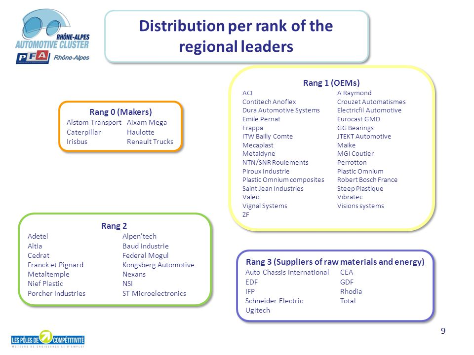 9 Distribution per rank of the regional leaders Rang 2 AdetelAlpen'tech AltiaBaud industrie CedratFederal Mogul Franck et PignardKongsberg Automotive MetaltempleNexans Nief PlasticNSI Porcher IndustriesST Microelectronics Rang 2 AdetelAlpen'tech AltiaBaud industrie CedratFederal Mogul Franck et PignardKongsberg Automotive MetaltempleNexans Nief PlasticNSI Porcher IndustriesST Microelectronics Rang 0 (Makers) Alstom Transport Aixam Mega Caterpillar Haulotte Irisbus Renault Trucks Rang 0 (Makers) Alstom Transport Aixam Mega Caterpillar Haulotte Irisbus Renault Trucks Rang 1 (OEMs) ACIA Raymond Contitech AnoflexCrouzet Automatismes Dura Automotive SystemsElectricfil Automotive Emile PernatEurocast GMD FrappaGG Bearings ITW Bailly ComteJTEKT Automotive Mecaplast Maike MetaldyneMGI Coutier NTN/SNR Roulements Perrotton Piroux IndustriePlastic Omnium Plastic Omnium compositesRobert Bosch France Saint Jean IndustriesSteep Plastique ValeoVibratec Vignal SystemsVisions systems ZF Rang 1 (OEMs) ACIA Raymond Contitech AnoflexCrouzet Automatismes Dura Automotive SystemsElectricfil Automotive Emile PernatEurocast GMD FrappaGG Bearings ITW Bailly ComteJTEKT Automotive Mecaplast Maike MetaldyneMGI Coutier NTN/SNR Roulements Perrotton Piroux IndustriePlastic Omnium Plastic Omnium compositesRobert Bosch France Saint Jean IndustriesSteep Plastique ValeoVibratec Vignal SystemsVisions systems ZF Rang 3 (Suppliers of raw materials and energy) Auto Chassis InternationalCEA EDFGDF IFPRhodia Schneider ElectricTotal Ugitech Rang 3 (Suppliers of raw materials and energy) Auto Chassis InternationalCEA EDFGDF IFPRhodia Schneider ElectricTotal Ugitech