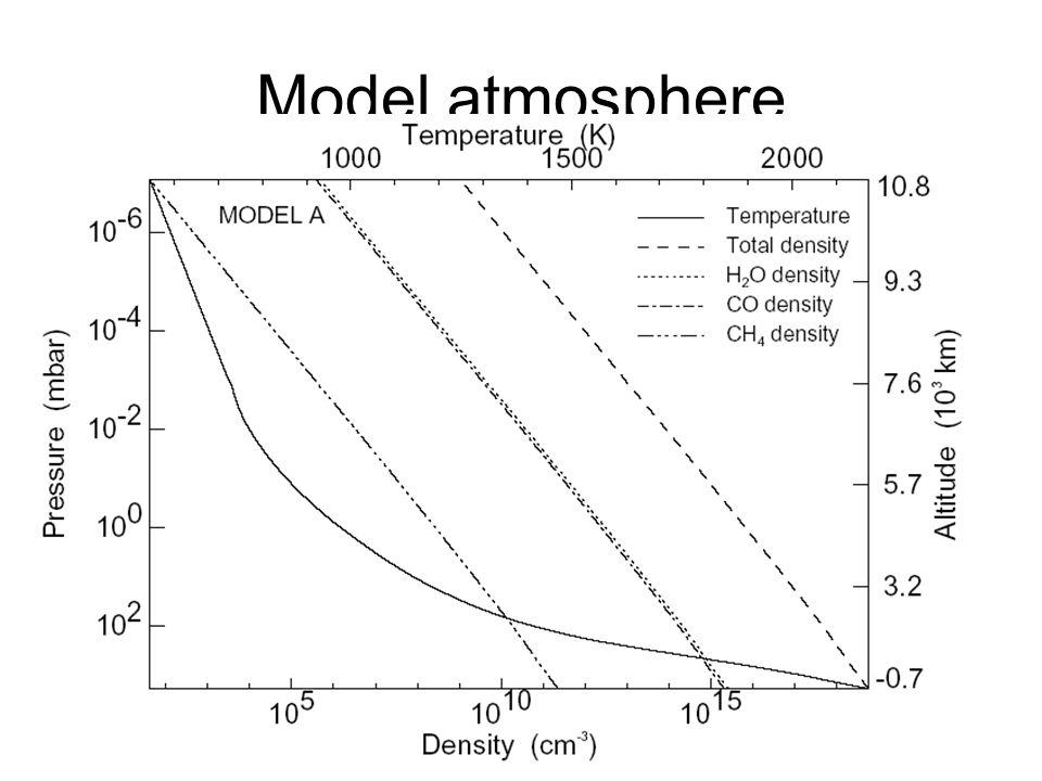 Model atmosphere