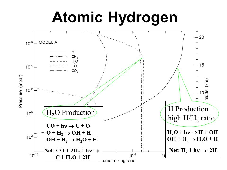Atomic Hydrogen H Production high H/H 2 ratio H 2 O + h  H + OH OH + H 2  H 2 O + H Net: H 2 + h  2H H 2 O Production CO + h  C + O O + H 2  OH + H OH + H 2  H 2 O + H Net: CO + 2H 2 + h  C + H 2 O + 2H