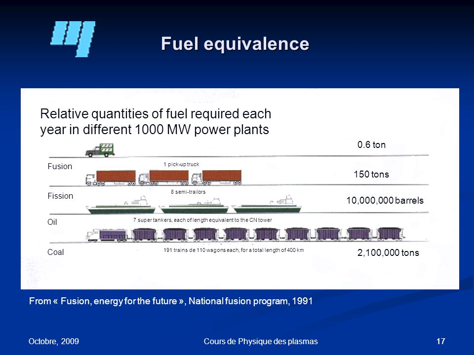 17 Fuel equivalence 0.6 ton 150 tons 10,000,000 barrels 2,100,000 tons From « Fusion, energy for the future », National fusion program, 1991 Relative