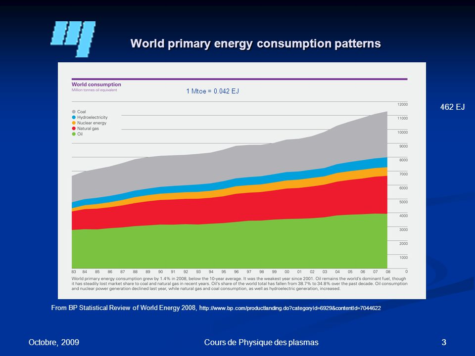 33 World primary energy consumption patterns From BP Statistical Review of World Energy 2008, h ttp://www.bp.com/productlanding.do categoryId=6929&contentId=7044622 462 EJ Octobre, 2009 Cours de Physique des plasmas 1 Mtoe = 0.042 EJ