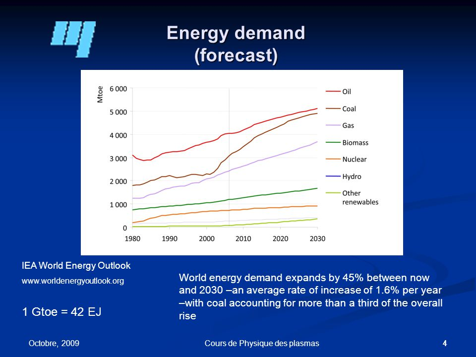 44 Energy demand (forecast) 1 Gtoe = 42 EJ IEA World Energy Outlook www.worldenergyoutlook.org World energy demand expands by 45% between now and 2030 –an average rate of increase of 1.6% per year –with coal accounting for more than a third of the overall rise Octobre, 2009 Cours de Physique des plasmas