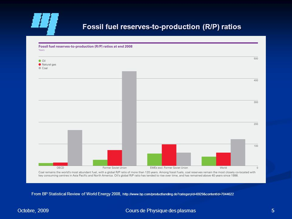 55 Fossil fuel reserves-to-production (R/P) ratios From BP Statistical Review of World Energy 2008, http://www.bp.com/productlanding.do categoryId=6929&contentId=7044622 Octobre, 2009 Cours de Physique des plasmas