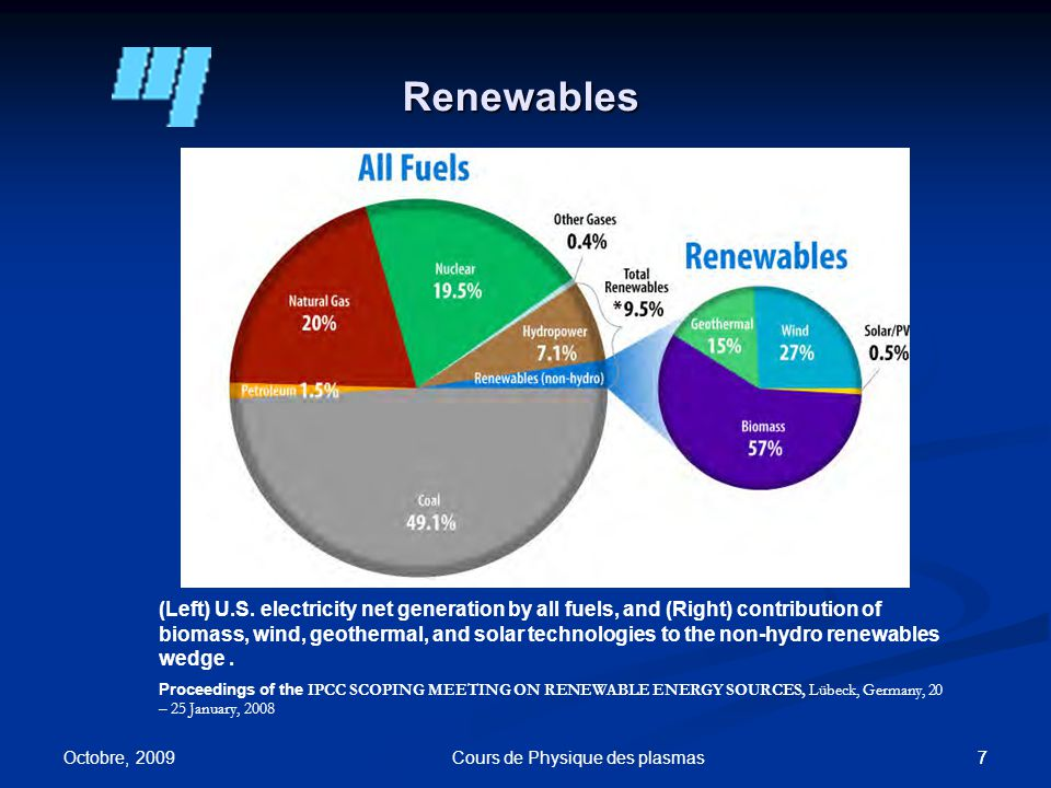 77 Renewables (Left) U.S.