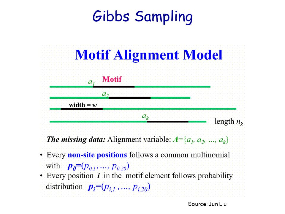 Gibbs Sampling Source: Jun Liu