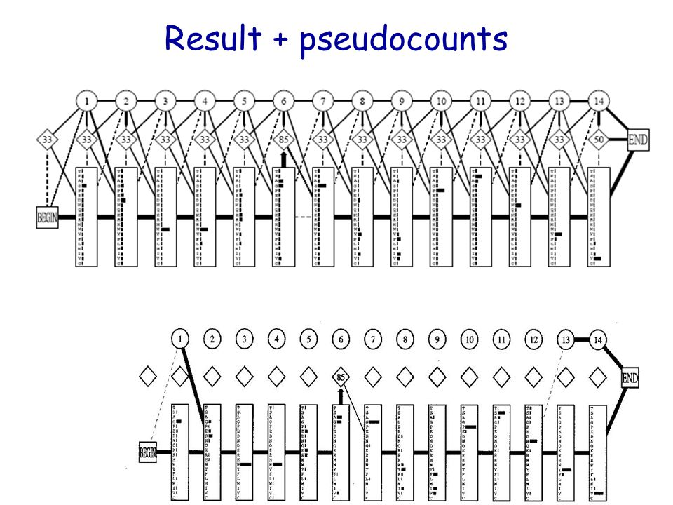 Result + pseudocounts