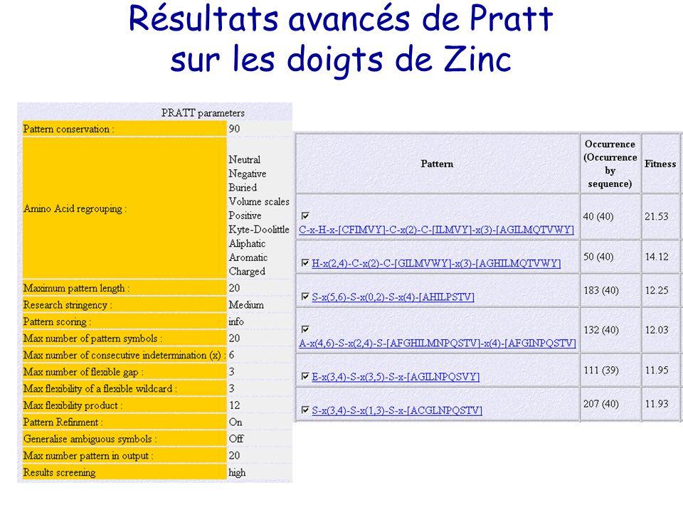 Résultats avancés de Pratt sur les doigts de Zinc