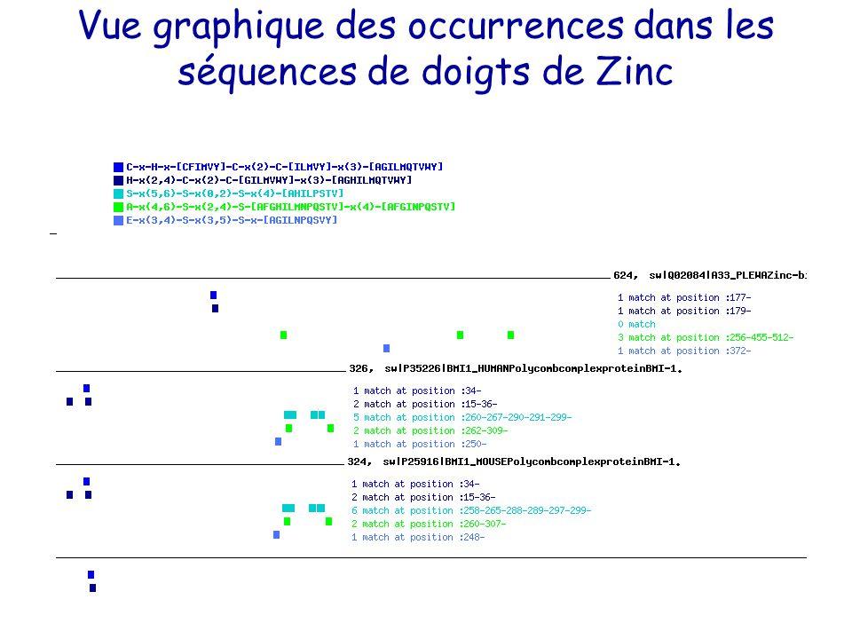 Vue graphique des occurrences dans les séquences de doigts de Zinc